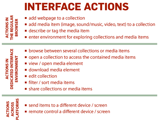 Interface actions