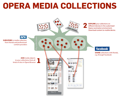 Opera Media Collections